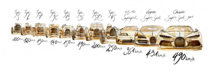 Bugatti Time line