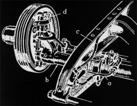 Duesenburg's four-wheel brake system